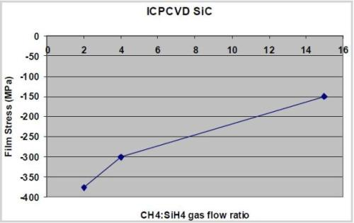 Variation of film stress with methane / silane gas flow ratio