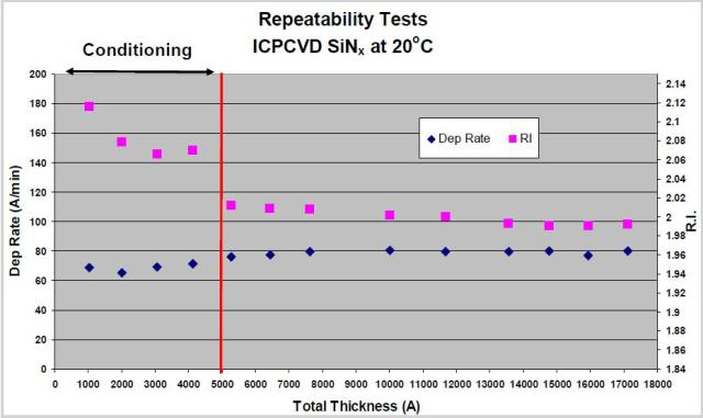 Effect of chamber conditioning on process repeatability