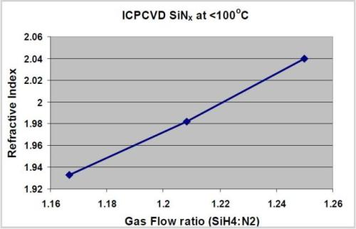 Variation of refractive Index with SiH4:N2 gas ratio