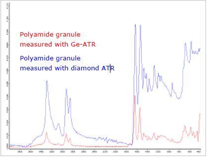 Polyamide measured with Germanium- and Diamond-ATR.