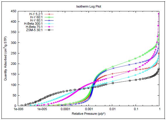 The same data as shown in Figure 2 with the pressure in log scale.