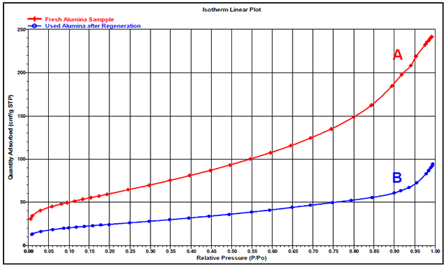 Isotherms plotted for fresh alumina (A) and A used alumina (B).