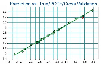 Cross validation results of a PLS based model for prediction of the water content. The data shows a very high correlation coefficient (99.76) and a low error (0.02 absolute).