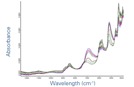 FT-NIR absorption spectra of the sample collected throughout the drying steps. Significant differences are clearly observed which correlate to the drying process and changing moisture.