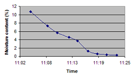The fluid bed drier moisture profile as measured by non-contact near infrared analysis.
