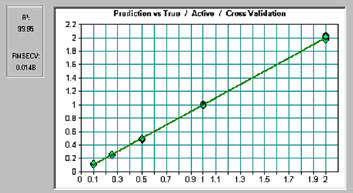 Cross validation results of PLS based models for the prediction of active drug showing excellent correlation.
