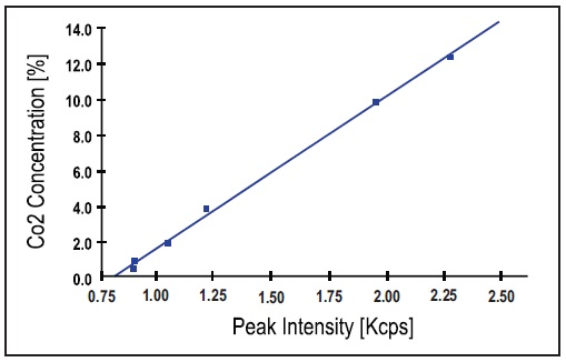 Calibration curve obtained using 6 white cement and clinker standards. Note that CaCO3 peak intensity is used as measured (no background correction).