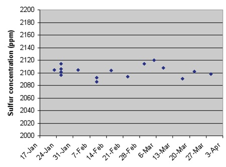 Reproducibility of the results over a two month period.