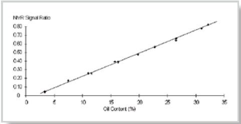 NMR signal ratio versus oil content in petrolatum. Analysis time ~ 20 s. Mid-range measurement precision (95% confidence) ~ 0.1%. Calibration error ~ 0.1%.
