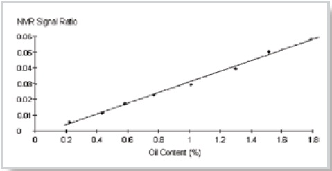 NMR signal ratio versus oil content in hard wax (low detection limit method only). Analysis time ~ 2 min. Mid-range measurement precision (95% confidence) ~ 0.05%. Calibration error ~ 0.07%.
