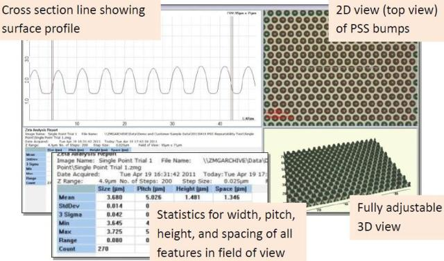 Cross section analysis and associated characteristics of PSS bumps measured with Zeta Optical Profiler.