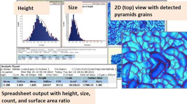 Zeta 3D image of pyramid structures on a wafer surface and corresponding analysis.