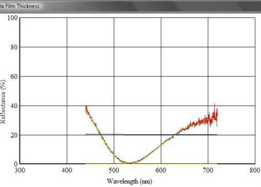 Determination of film thickness using a white light spectrometer.