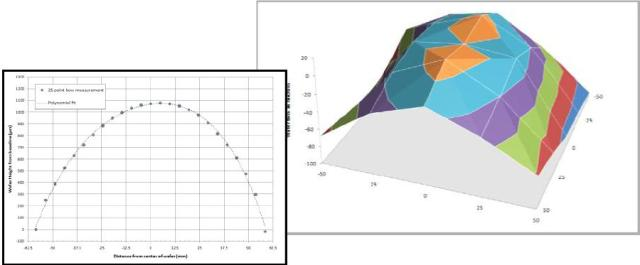"""Determination of the shape of a 5"""" wafer based on 2D an 3D measurements at 25 sites."""