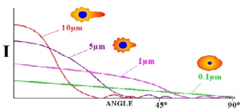 Angle dependence on scattering pattern and the first minimum.