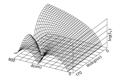 A 3-D display of Mie scattering intensity IV from a unit volume of spheres with the relative refractive index m = 1.50 + 0i at ? = 750 nm.
