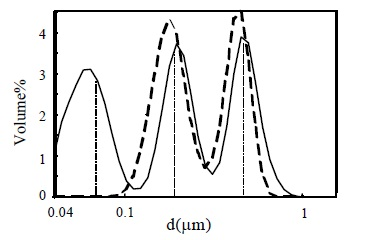 A trimodal mixture of PSL (nominal diameters 83 nm, 204 nm, and 503 nm with 1:1:1 volume ratio).