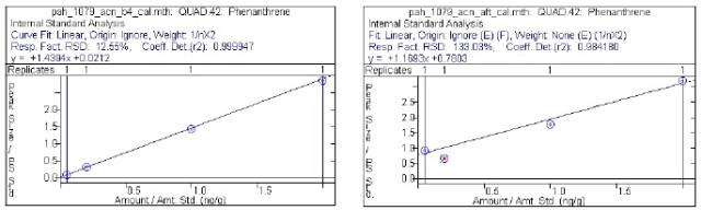 Calibration curves for phenanthrene. Left: Calibration in pure acetonitrile. Right: Calibration with acetonitrile standards treated with Q-Sep Q-251.