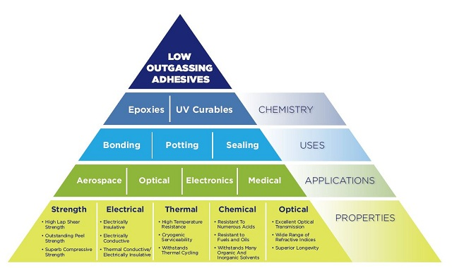 Adhesives that have passed the industry-standard outgassing test (ASTM E595) offer a range of physical properties tailored to aerospace, optical and electronic applications.