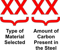Sae Aisi Carbon Steel Naming Conventions