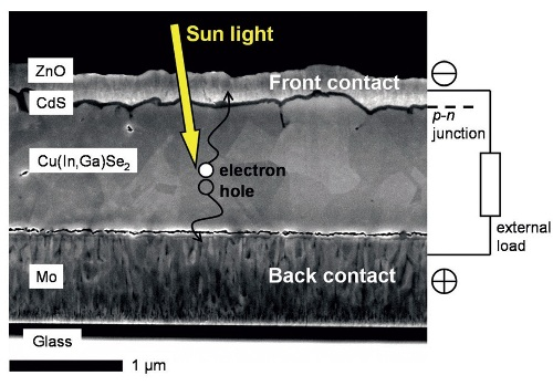 Scanning electron micrograph of a Cu(In,Ga)Se2 solar cell (cross-section) and its mode of operation.