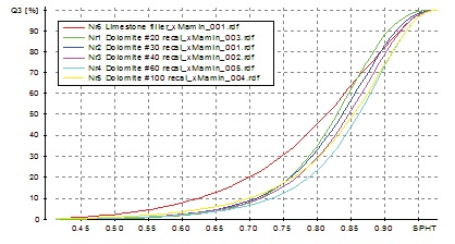 Sphericity distributions for six grades of limestone