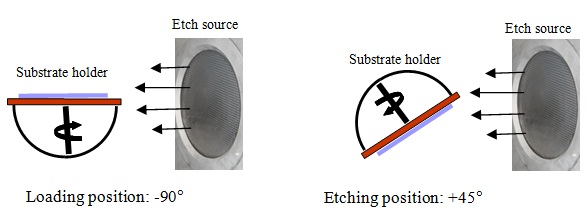 Schematic view of substrate holder positioning