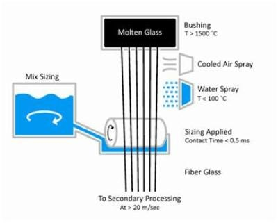 Fiberglass manufacture: bushing