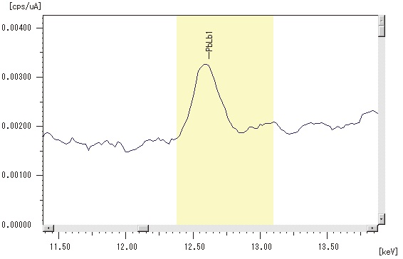 Peak Profile of PbLß1 by EDX.