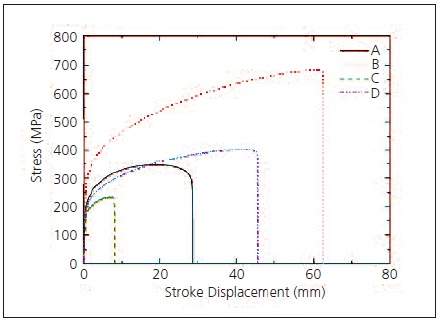 Test Results (stress-stroke curve based on stress rate control).