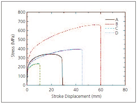 Test Results for Each Metallic Material (stress-stroke curve based on strain rate control).