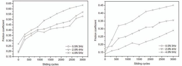 Friction coefficient of (a) Ni-Co and (b) Ni-Co-CNTs composite coatings/GCr15 steel ball as a function of sliding cycles.