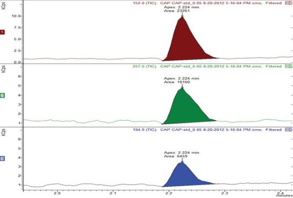 MRM chromatograms of 0.05 ppb CAP (0.5 pg on column) in milk matrix with ion ratios and their RSDs (n=3)