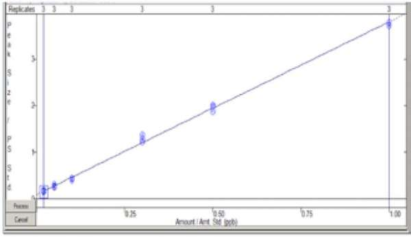 Calibration curve of CAP (320.9>152) in milk matrix from 0.02 ppb to 1.0 ppb (6 levels: 0.02, 0.05, 0.10, 0.3, 0.5, 1.0 ppb).