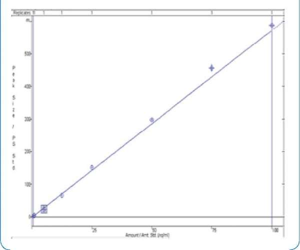 Calibration curve for demorphin in equine urine in the range 0.05-100ng/mL
