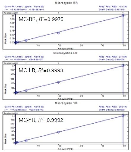 Calibration of MCs
