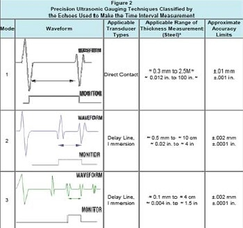 Non Destructive Ultrasonic Thickness Measurement