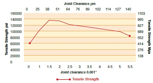 """The optimum braze joint strength occurs with a part joint clearance between 25μm (0.001"""") and 125μm (0.005""""). Data from Lucas Milhaupt."""