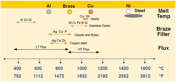 Filler and flux operating temperature ranges for typical materials used in brazing steel, copper, brass and aluminum.