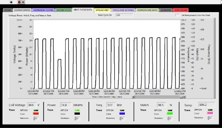 A screen view of eVIEW software monitoring a fastener hot heading process showing one part heating to only 750°C instead of the correct process temperature of 900°C.)