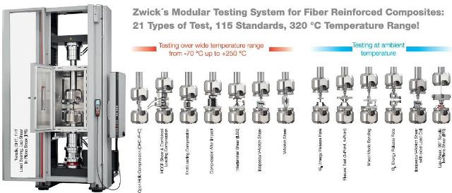 Zwick's new Allround-Line system for testing of fiber-reinforced composite specimens contains dual test areas, supports the use of 13 different test fixtures and enables testing to more than 100 standards.