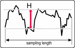 Sampling length