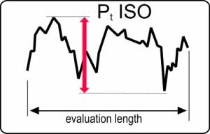 Pt ISO