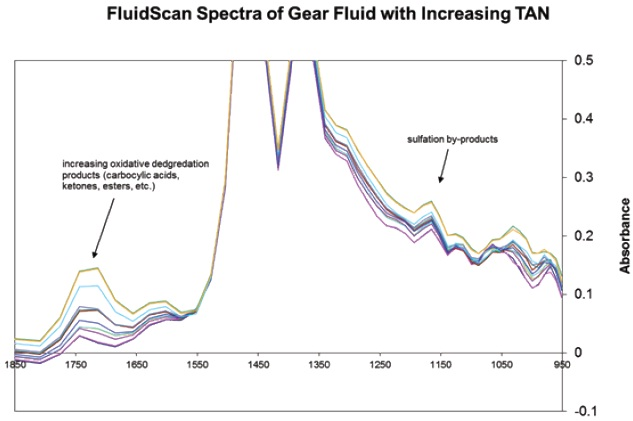 Increase of TAN in a gear oil as reflected in the infrared spectrum of the fluid. This data is taken using a Spectro FluidScan.