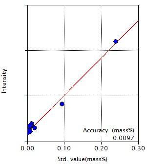 Calibration curve of Al