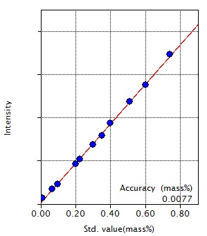 Calibration curve of Si