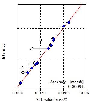 Calibration curve of S