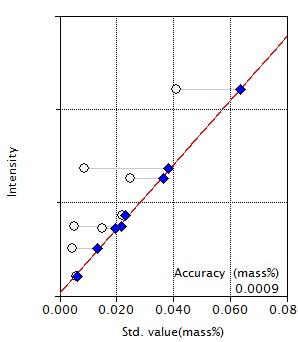 Calibration curve of P