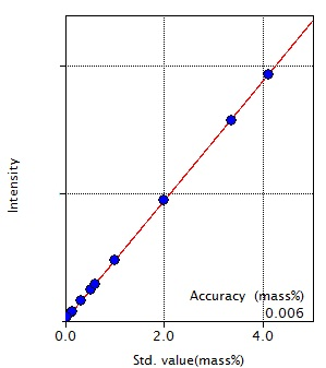 Calibration curve of Ni