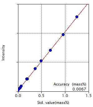 Calibration curve of Mo